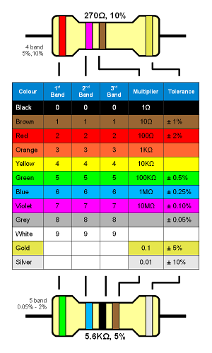 how to find resistor value for led