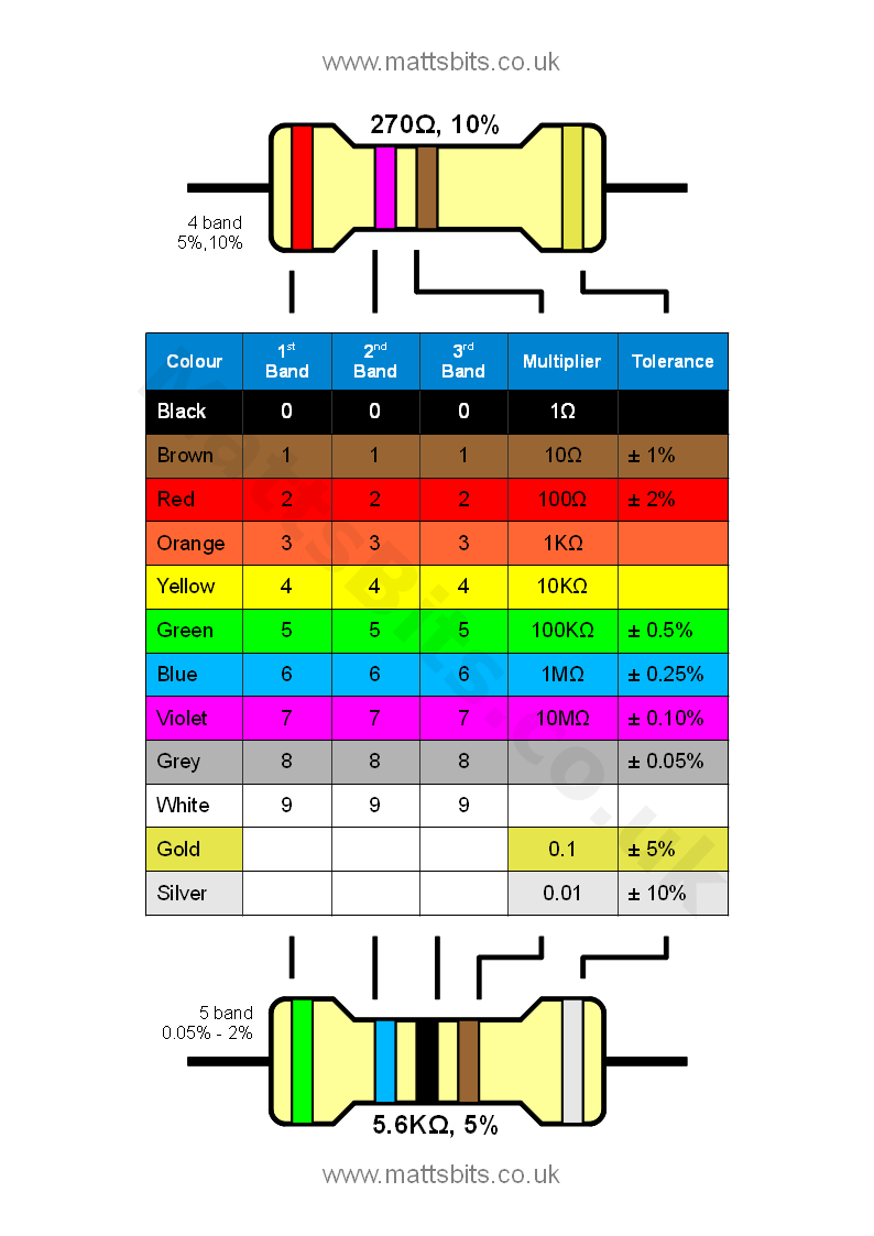 Led current limiting resistor calculator resistor colour code chart geenschuldenfo Image collections