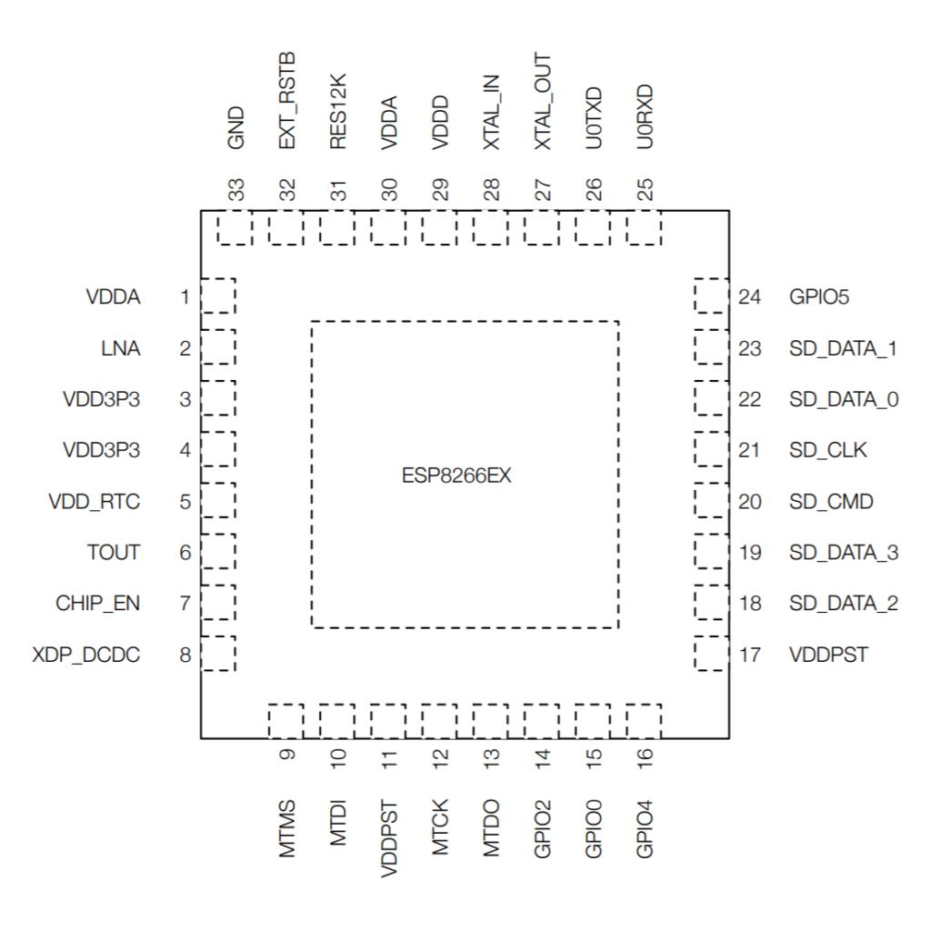ESP8266 Chip Pinout
